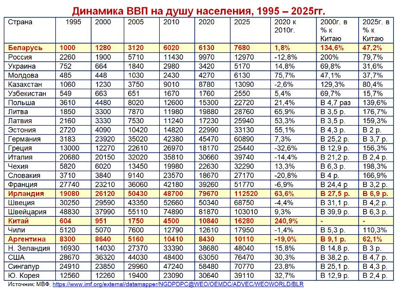 ВВП на душу населения 1995-2015