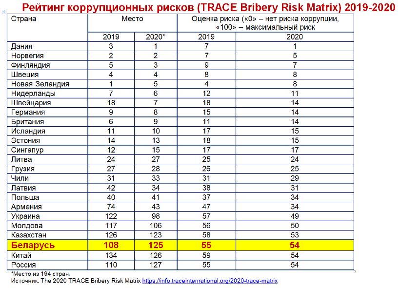 Рейтинг коррупционных рисков (TRACE Bribery Risk Matrix) 2019-2020